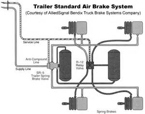 Air Entering Brake System Trailer Air System Schematic With Get Free Image About
