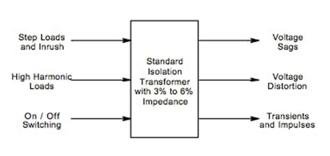 transformer impedance standard transformer ratings csanyigroup
