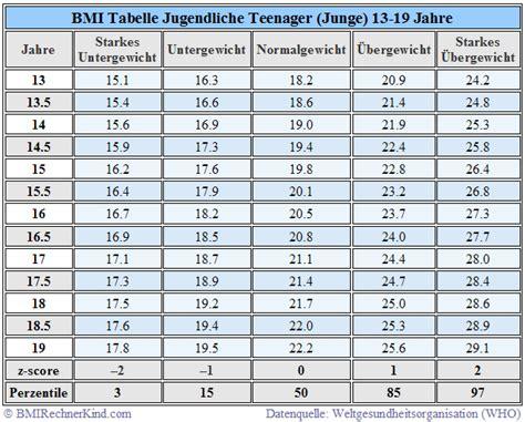 idealgewicht tabelle bmi rechner jugendliche mit auswertung bmi rechner