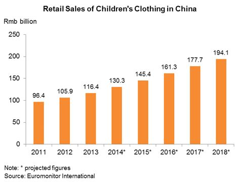 top ten food trends 2013 facts figures and the future children s clothing market in china trends and dynamics