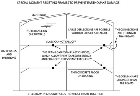 earthquake proof house on solid ground wiring diagrams earthquake proof and resistant building structures reidsteel