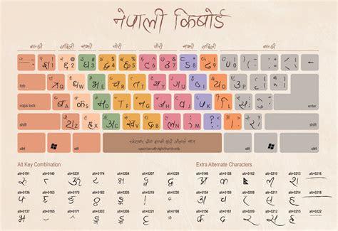 keyboard layout for typing typing keyboard layout diagram typing get free image