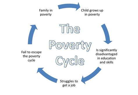Poverty Breeds Crime In Our Society Essay by Poverty Cycle 1 The Six Steps To Overcoming Adversity