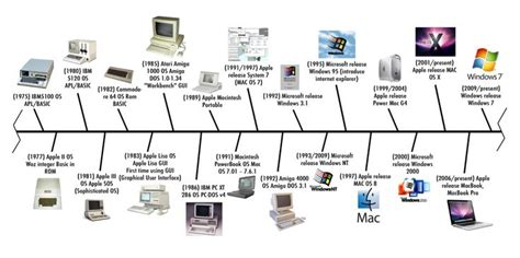 past computer games wikipedia history of technology timeline kalantarian pintrest
