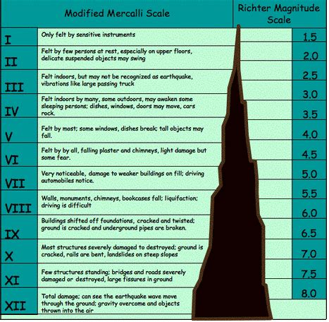 section 8 2 measuring earthquakes image gallery mercalli scale