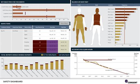 safety dashboard template dashboard reporting sles dundas bi dundas data