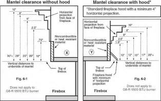 building code mantel clearance height