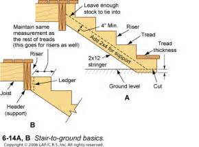 stairs built correctly build basement stairs construct
