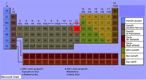 stagno tavola periodica pin tavola periodica degli elementi pdf marcofox on