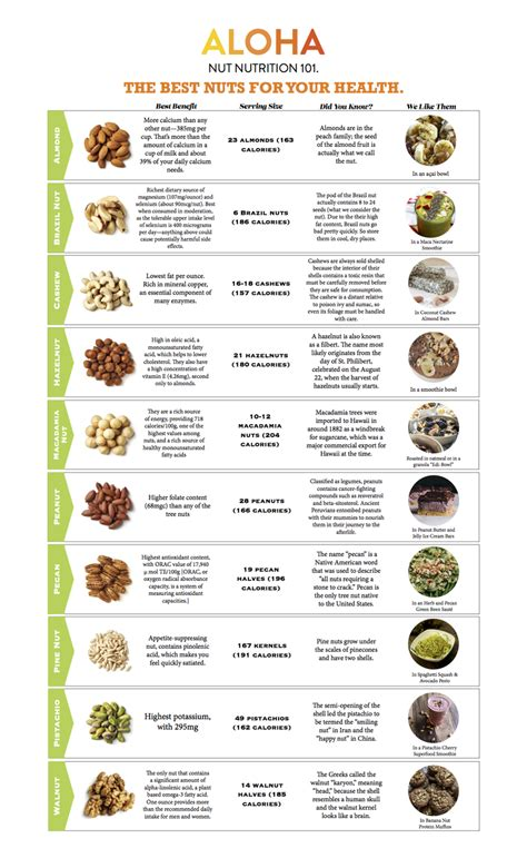 tree fruit allergy list nuts by numbers an easy guide to nuts nutritional aloha