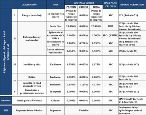 nomina administrador retencion 2016 porcentajes retencion imss 2016 nomina ramsal impuesto