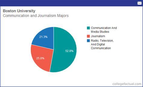 Boston Mba Cost Per Credit by Info On Communication Journalism At Boston