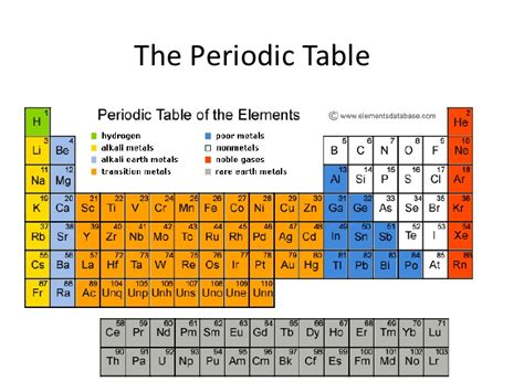 Periodic Table Categories periodic table notes