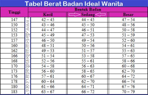 Timbangan Berat Badan Yang Ideal menghitung berat badan ideal newhairstylesformen2014