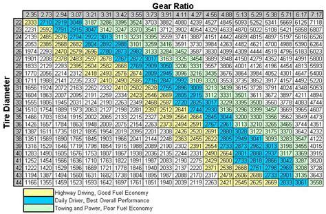 Jeep Jk Gear Chart 4 10 Gears