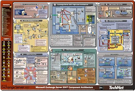 microsoft exchange themes exchange server 2007 component architecture poster in