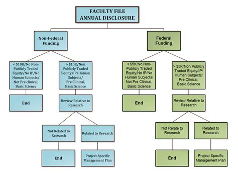 conflict of interest management plan template coi coc flowchart research administration
