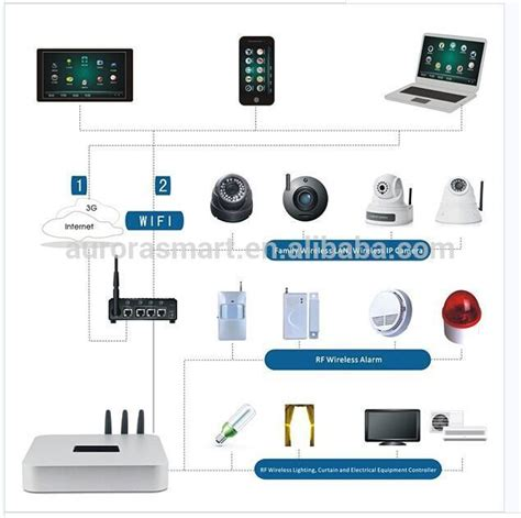 2016 popular new zwave wireless design smart home