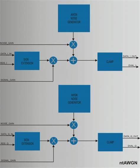 video test pattern generator ip core additive white gaussian noise generator ip core