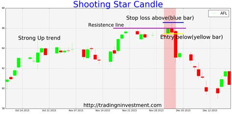 candlestick pattern recognition afl how to trade shooting star candlestick pattern