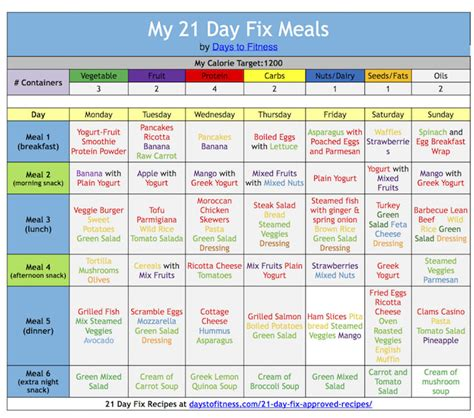 21 day fix color code 21 day fix plan explained days to fitness