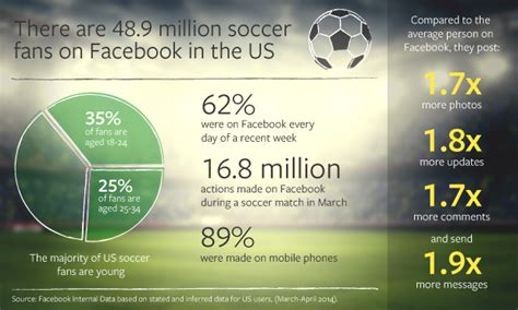 world cup marketing reminder there are 48 9 million u s