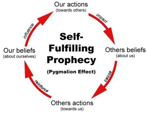 1425357903 the prophecy of astrologers and the self fulfilling prophecy dr vickram aadityaa