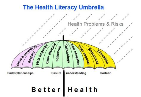 social media health literacy a innovative bc doctors embrace patients as partners part i