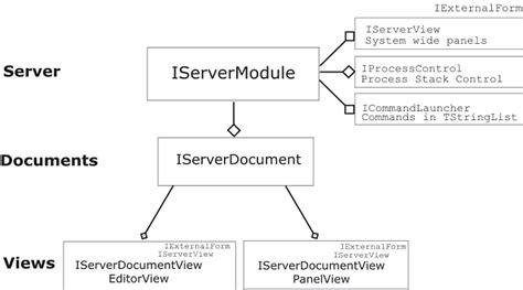 System Api Online Documentation For Altium Products Api Design Document Template