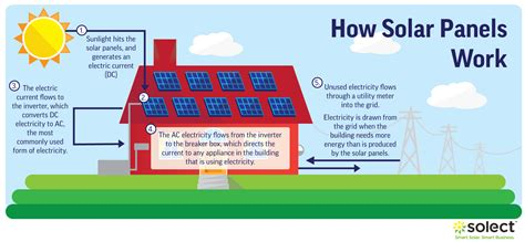 solar panels how they work diagram how do solar panels work the science of solar explained
