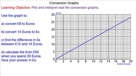 Conversion Graphs Mr Mathematics Com
