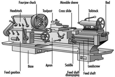 Senter Mesin Bubut arudam kana teknik bagian bagian utama mesin bubut