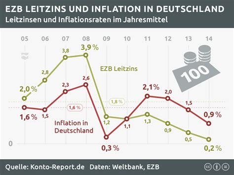 härtegrad matratze tabelle inflationsrate deutschland tabelle ihre inspiration zu hause