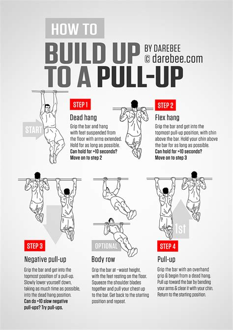 How Does It Take To Get Mba Part Time by Pull Ups Guide