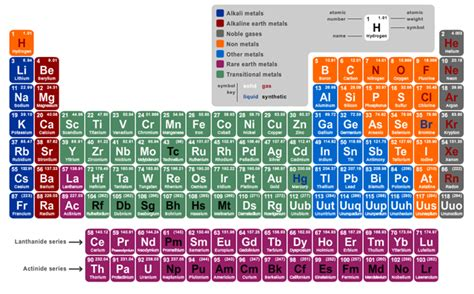 Detailed Periodic Table by Detailed Periodic Table Of Elements With Names