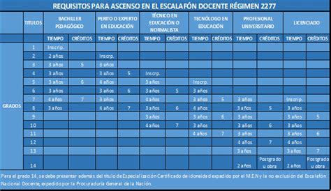 requisitos ascenso a la 14 escalafon docente 2277 2016 secretar 237 a de educaci 243 n de itag 252 i