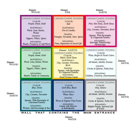 Candle Decoration At Home by Feng Shui Bagua Map For The Right Candles Amp Candle Holders