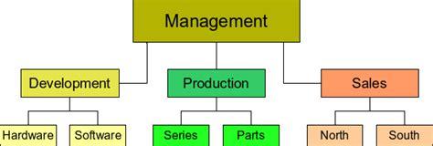 draw organization chart drawing an organization chart apache openoffice wiki