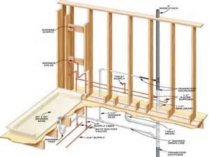 bathroom tub plumbing diagram tub plumbing vent diagram tub drain diagram elsavadorla