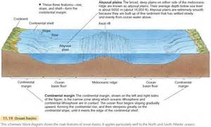 major relief features of the earth s surface