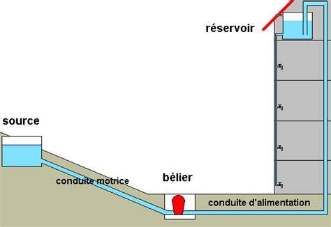 bureau d 騁ude hydraulique le b 233 lier hydraulique principe