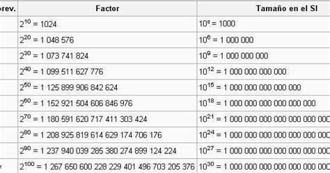 Memory Vgenddr 3 2 Giga Pc cuanto cuanto equivale un gigabyte o giga