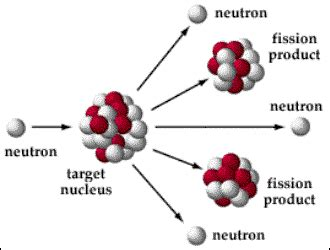 nuclear fission diagram nuclear fission