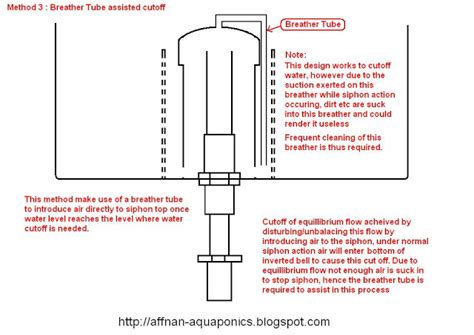 bell syphon diagram bell siphon by jrnwecordia on deviantart