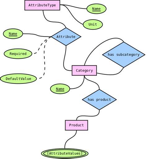 eer diagram definition modeling categories in neo4j neo4j graph platform