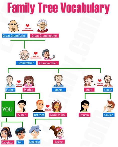 membuat poster bahasa inggris 169 kosakata nama anggota keluarga dalam bahasa inggris