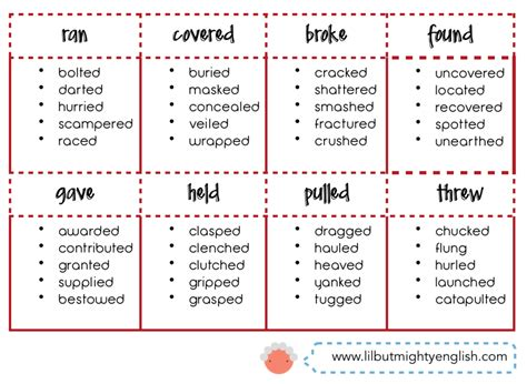 why should verbs be used in writing a resume 28 images