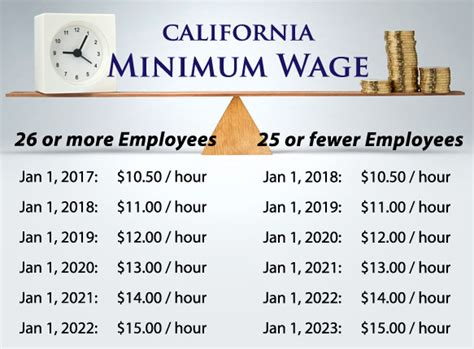 Gardena Ca Minimum Wage 2017 Printable 2017 Federal Level Chart