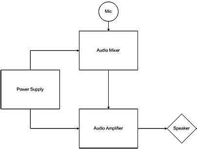 block diagram visio visio block diagram readingrat net