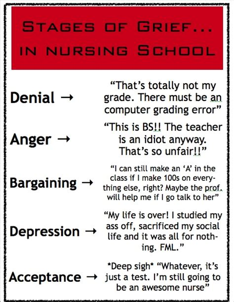 Nursing School Test by Interesting How Similar The Stages Of Grief Are To The Way